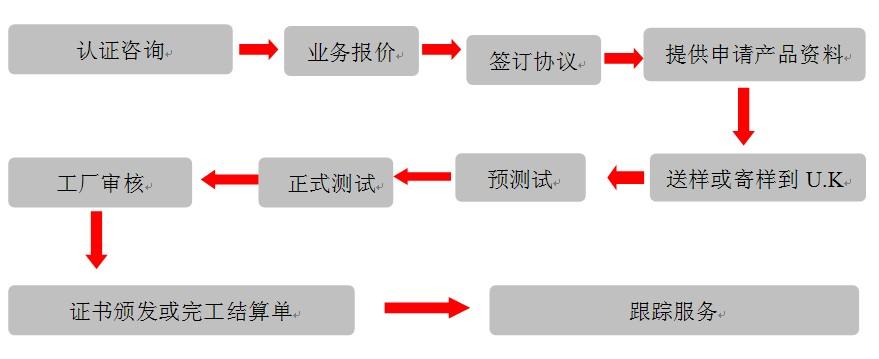 广东优科检测UL目击测试送检流程