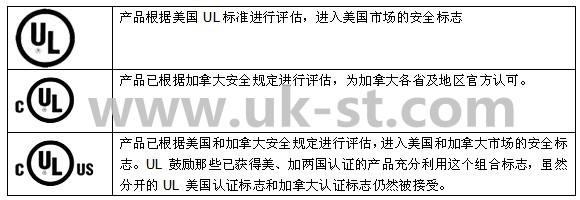 如何区分UL认证标志?