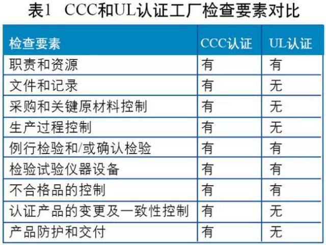 "3C认证的工厂检查模式为""质保能力+一致性检查+抽样检测"",UL认证在工厂检查时则没有明确的质量保证能力的要求。两者检查要素的比较分析如图所示。"