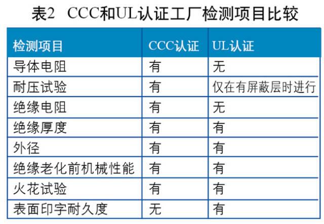 以火花测试为例,3C认证要求以绝缘厚度确定试验电压,UL要求以标称电压来确定试验电压。两者的工厂检测项目对比情况如图所示。