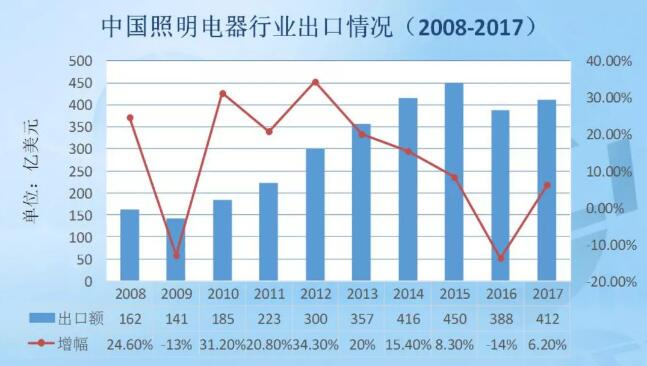 中国照明电器行业出口情况