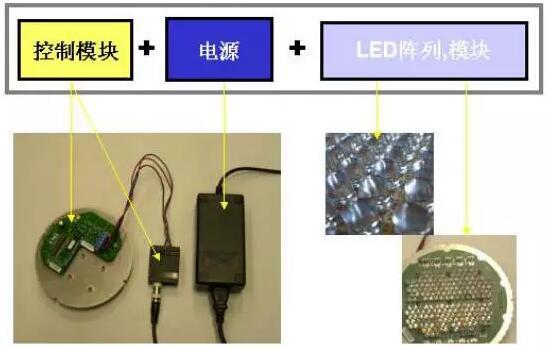 LED电器系统组成部分