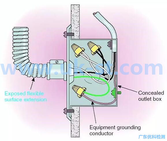 电工管安装