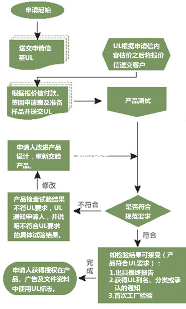 UL申请流程图