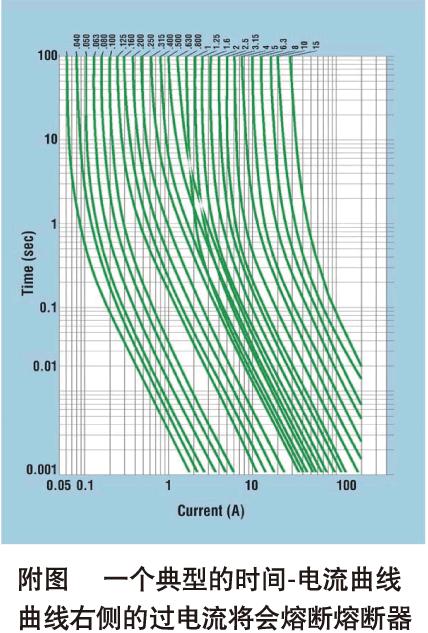 时间-电流(T-I)曲线