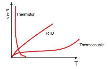 电阻和温度关系曲线