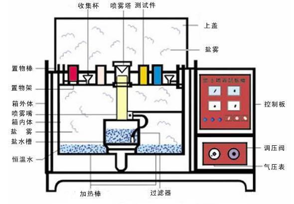 盐雾腐蚀试验箱结构图