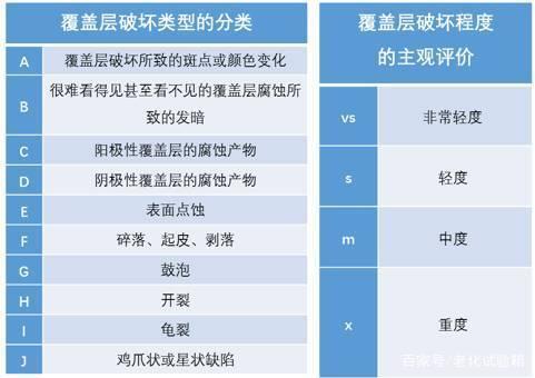 覆盖层分类及主观评价
