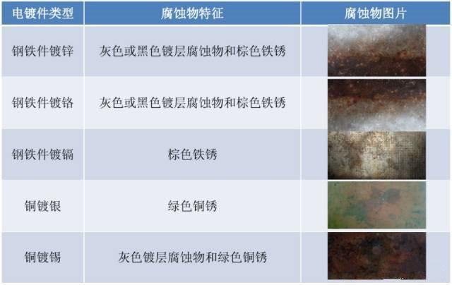 常见电镀件盐雾试验后的腐蚀特征表