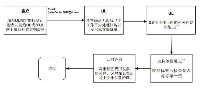UL 标准型标签申请流程图