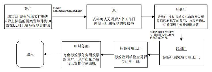 UL 非镭射混合型标签申请流程图