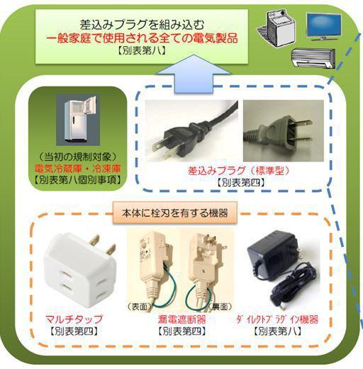 日式插头南德TUV认证检测新要求
