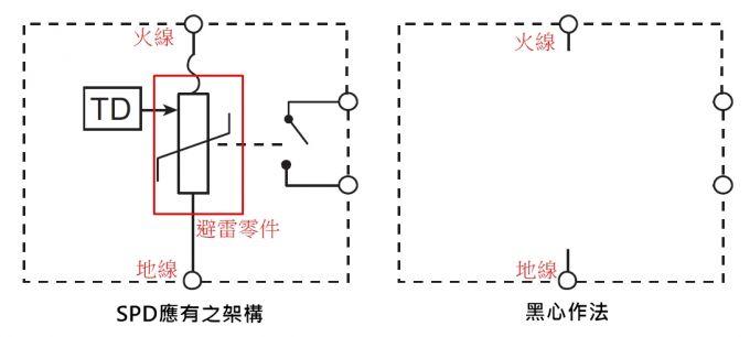 为什么(SPD)浪涌保护器推荐UL认证不推荐IEC标准?