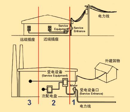 UL1449突波保护器SPD UL认证标准简介