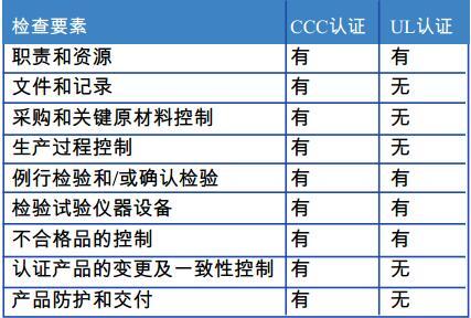 表1 CCC和UL认证工厂检查要素对比