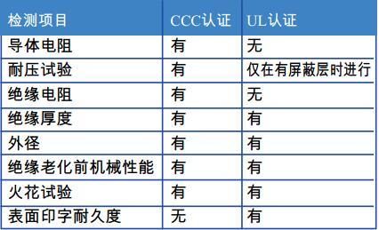 表2 CCC和UL认证工厂检测项目比较