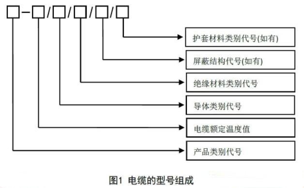 电缆产品型号表示