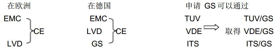 TUV安规认证