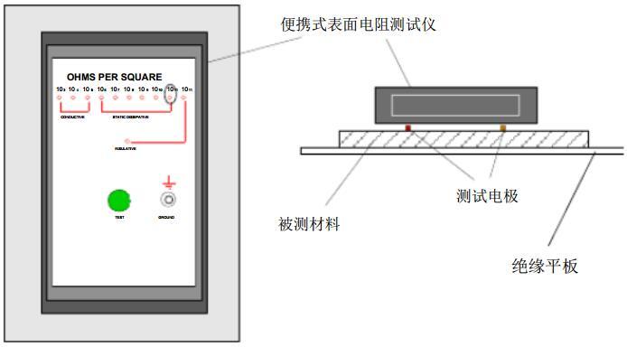 简易表面电阻测试仪