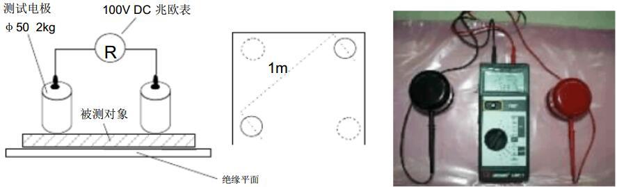 表面电阻测试