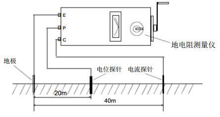 防静电地极接地电阻测试