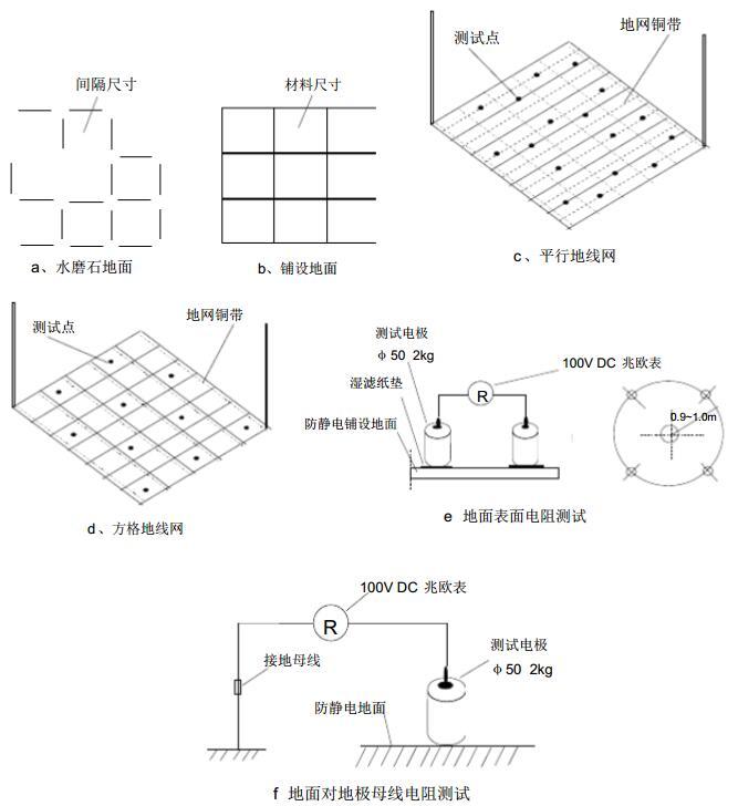地面表面电阻和地面接地电阻测试