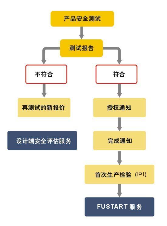 UL认证产品安全测试流程