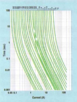 一个典型的时间-电流曲线 曲线右侧的过电流将会熔断熔断器