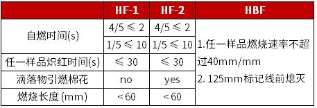 UL 94 HBF 判定条件
