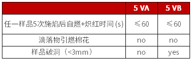 UL 94 5V 判定条件