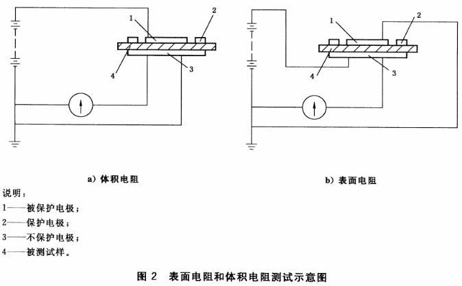 表面电阻和体积电阻测试示意图
