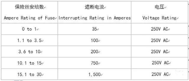 UL认证的保险丝的遮断电流(interrupting rating)在AC 125V最小是10,000A,在250V的认证如同125V是10,000A,至少在250V最小的数值(values)