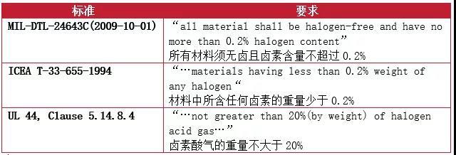 在标准和测试领域对于无卤的要求也存在不一样的定义和要求