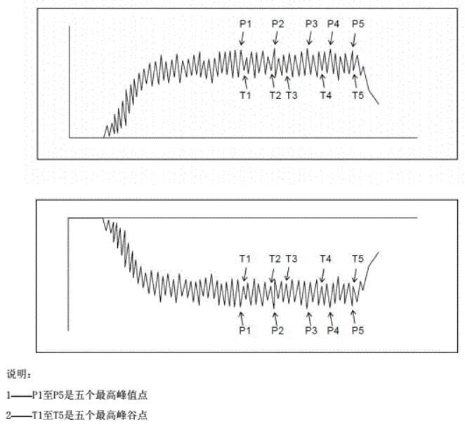 用于计算算术平均值的人体电压记录曲线上正、负各5个峰值点示意图