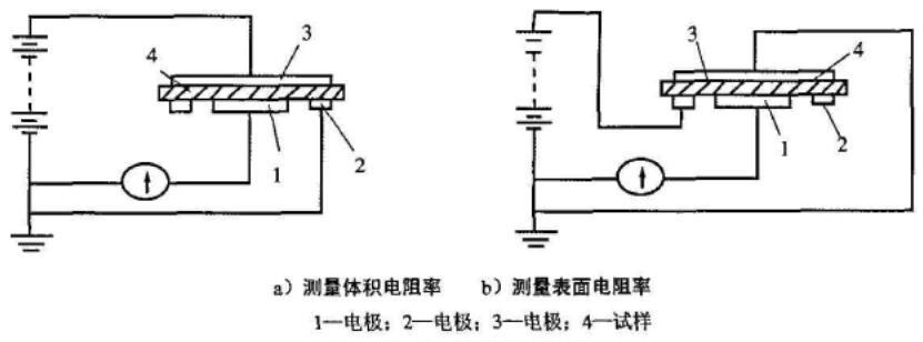 表面、体积电阻测试