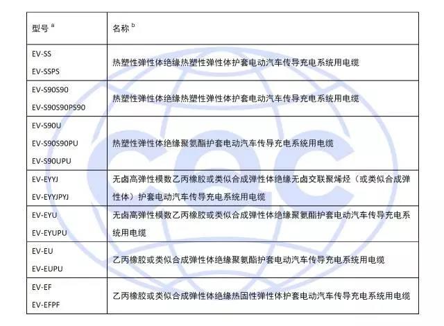 电缆常用型号(含产品代号)及名称