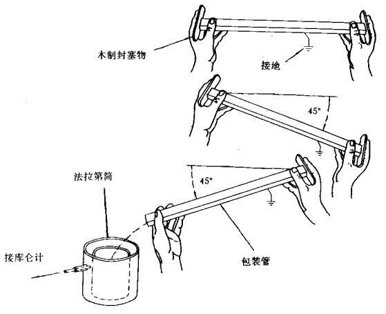 防静电包装管防静电性能测试