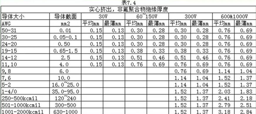 表7.4非氟材料挤出的厚度要求