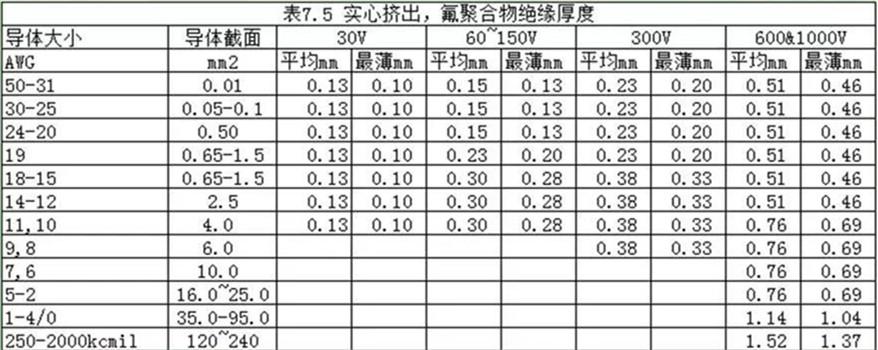 UL758表7.5对氟聚合物绝缘厚度的规定