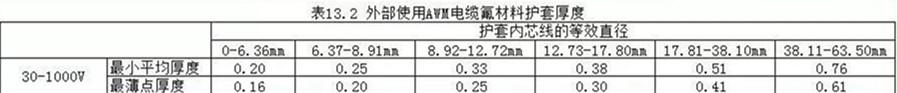 外护套绝缘材料的厚度UL758规定