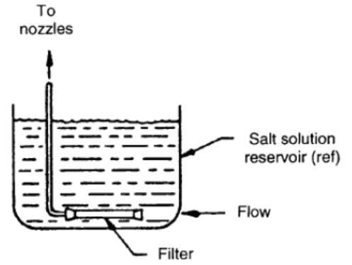 盐水过滤器位置