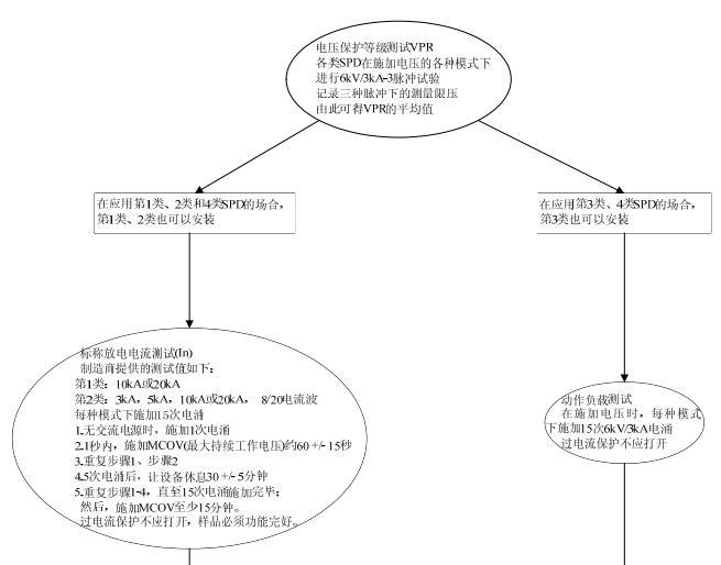 电涌测试UL认证流程